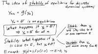 Idea of stability of equilibria of discrete dynamical systems