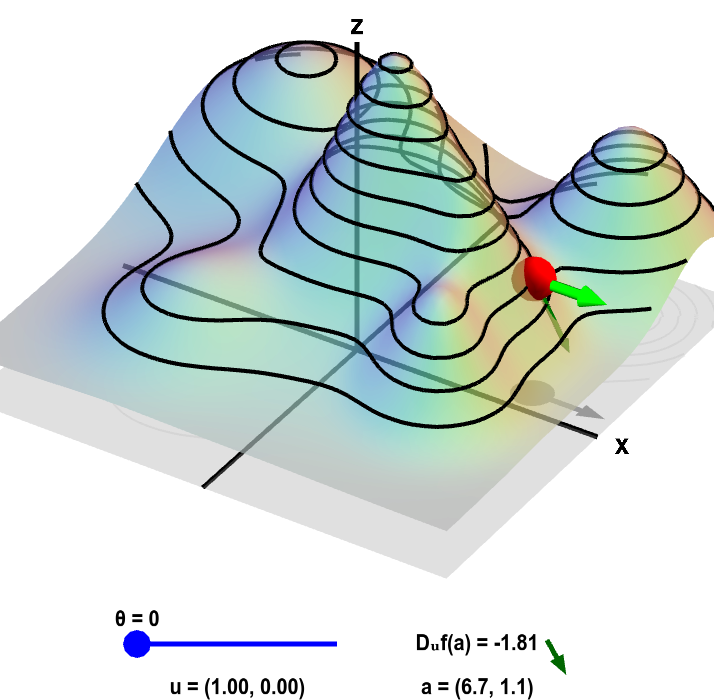Applet: Directional derivative on a mountain