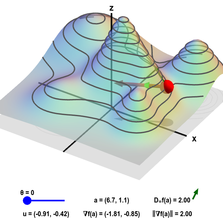 Applet: Gradient and directional derivative on a mountain