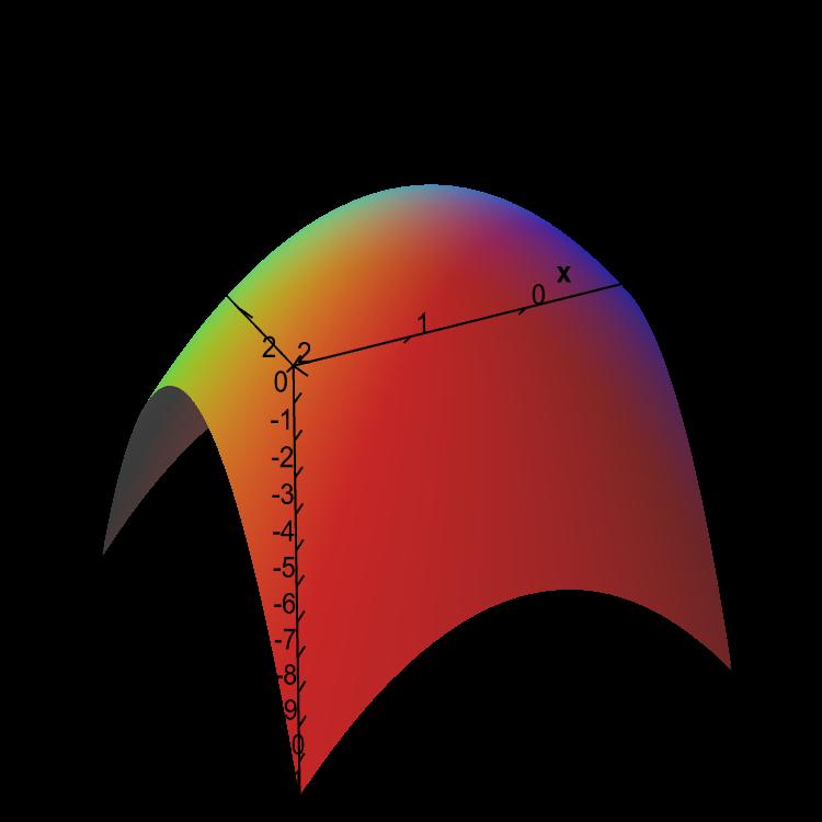 Level sets - Math Insight