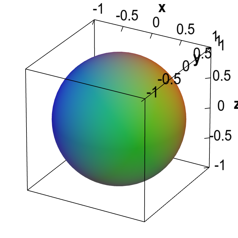 Applet: A spherical implicit surface