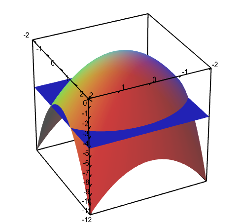 Applet: Level curves of an elliptic paraboloid shown with graph