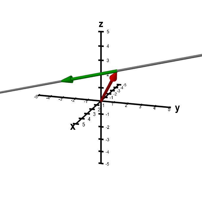 Applet: A line determined by two vectors