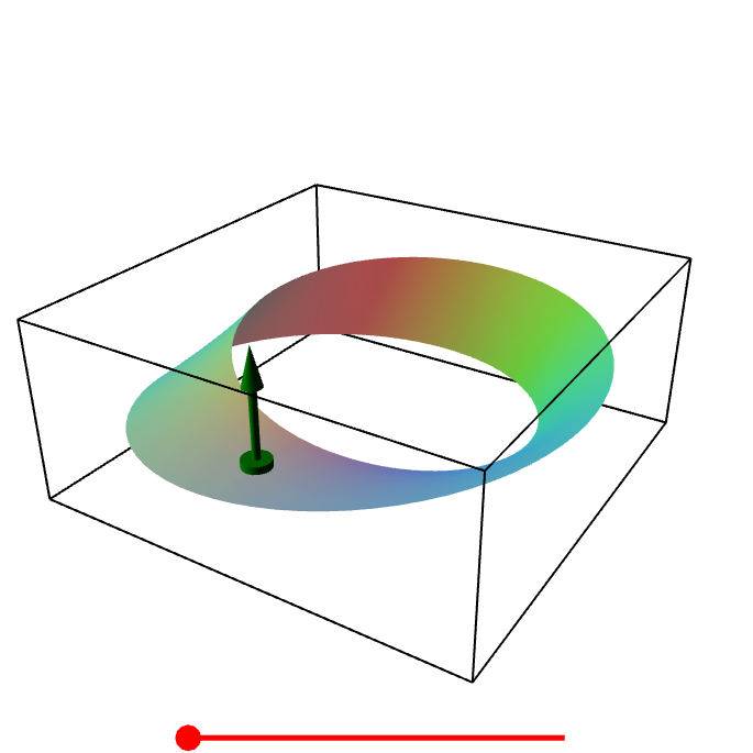 Applet: A Möbius strip is not orientable