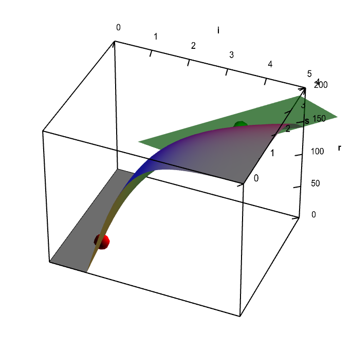 Applet: Neuron firing rate function with tangent plane