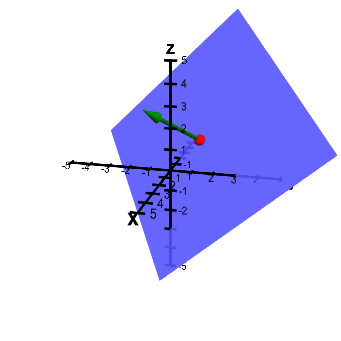 Applet: Plane from point and normal vector