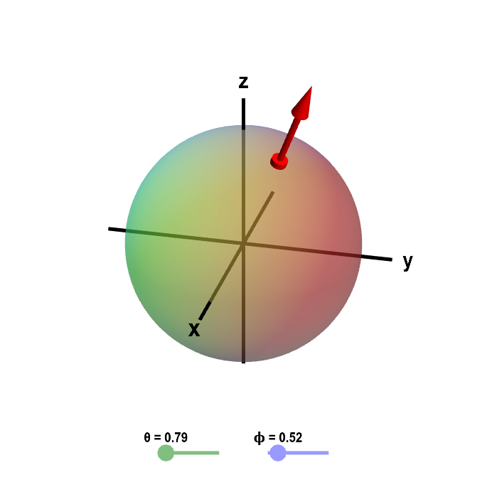 Applet: Sphere with outward normal vector