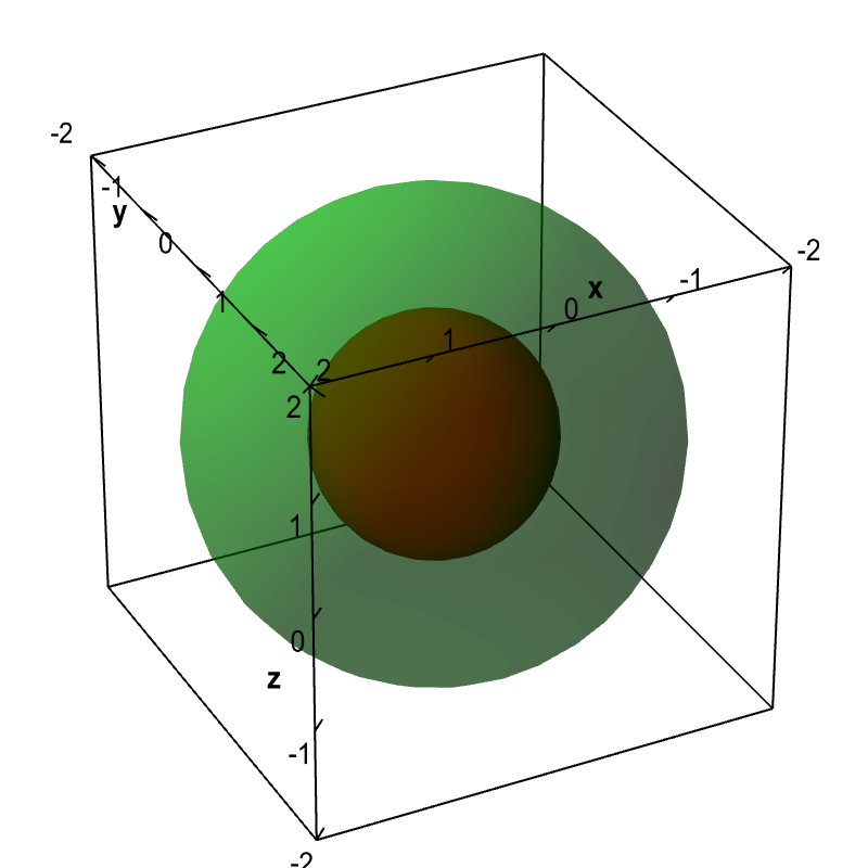 Applet: Spherical level surfaces