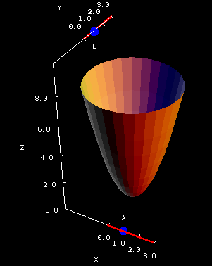 Applet: Elliptic paraboloid coefficients