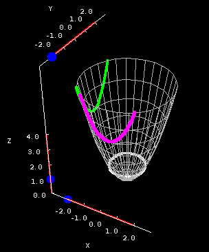 Applet: Elliptic paraboloid cross sections