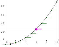 Applet: Details of the Forward Euler approximation to a pure