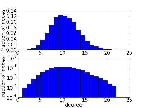 Binomial degree distribution