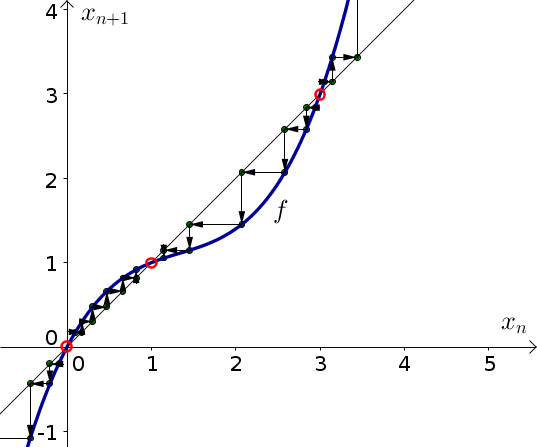 Discrete dynamical system example function 1, with cobwebbing