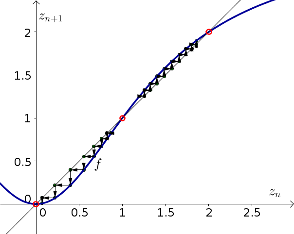 Discrete dynamical system example function 3, with cobwebbing
