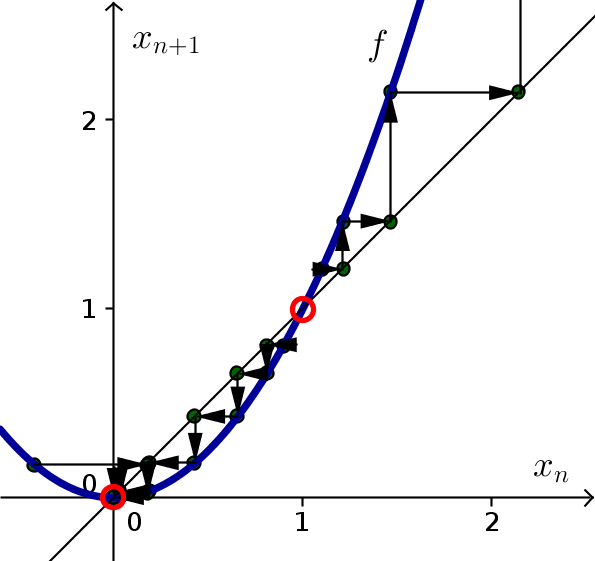 Discrete dynamical system example function 4, with cobwebbing