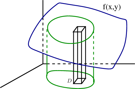 Double integral as volume under a surface, with box illustrating Riemann sum