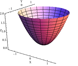 Elliptic paraboloid on a circular domain