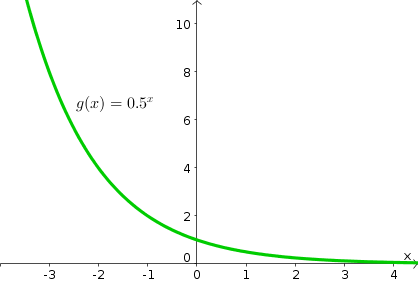 the exponential function - math insight