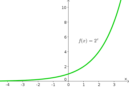 The Exponential Function Math Insight