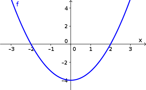 Graph of $f(x)=x^2-4$
