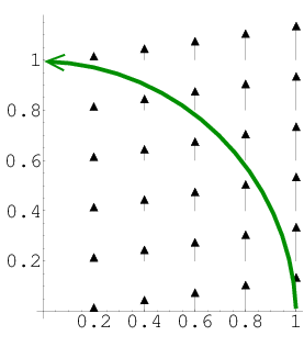 Example line integral over an arc of a circle