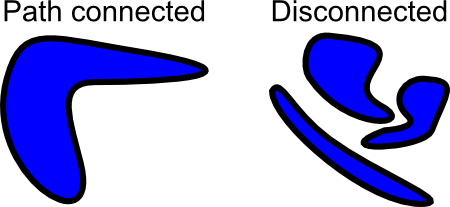 Path-connected domain