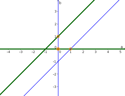 Example phase plane 5 solution