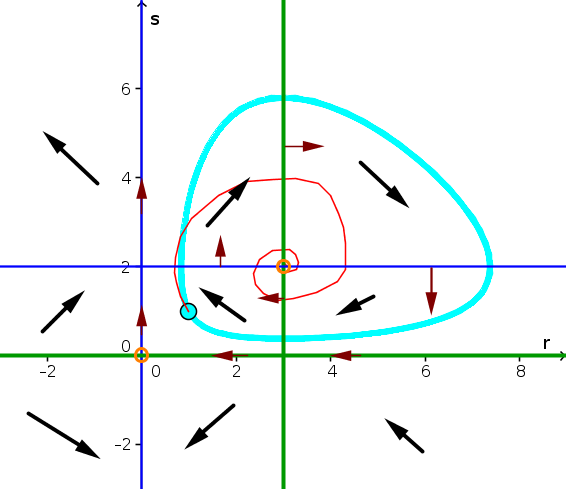 Example phase plane 7 solution