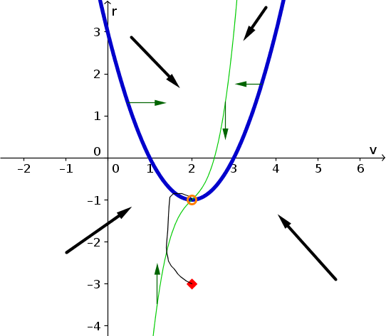 Example phase plane with nullclines 1 and solution
