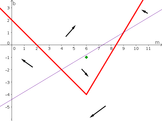 Example phase plane with nullclines 2