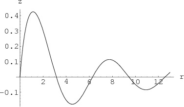 Plot of a decaying sinusoid