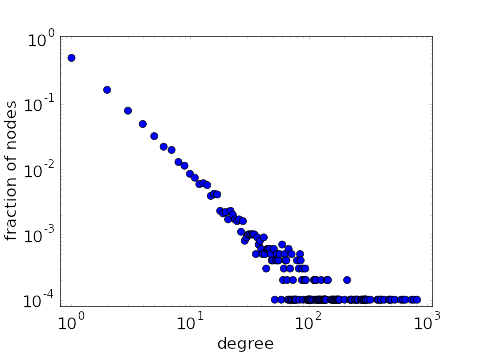 Plot of power-law degree distribution on log-log scale