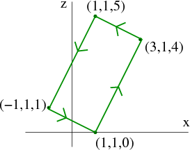 A rectangle in the plane $y=1$.