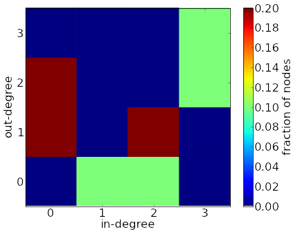 Degree distribution of a directed network