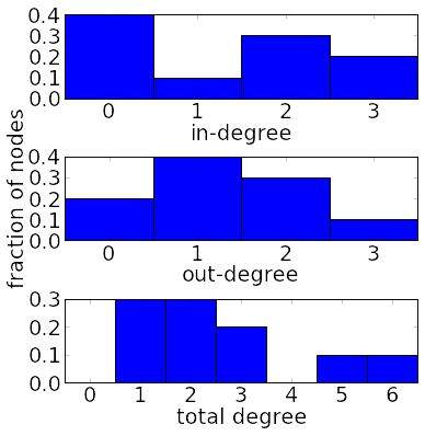 Marginal degree distributions of a directed network
