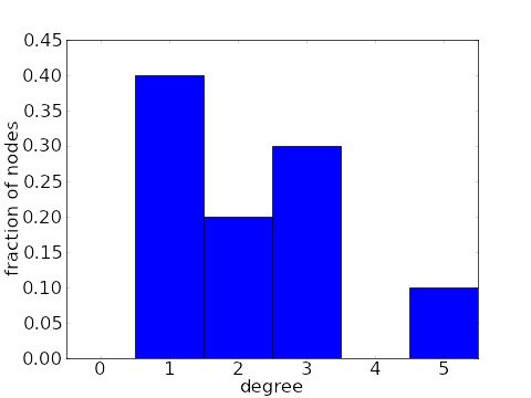 Degree distribution of an undirected network