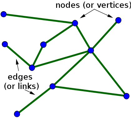 Small undirected network with labeled nodes and edges