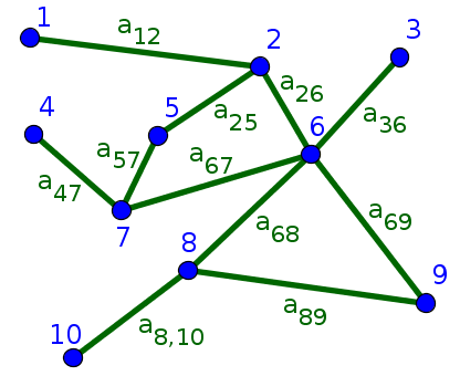 Small undirected network with numbered nodes and labeled edges