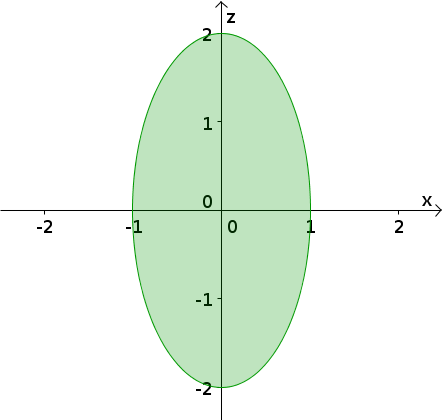 Triple integral ellipse shadow