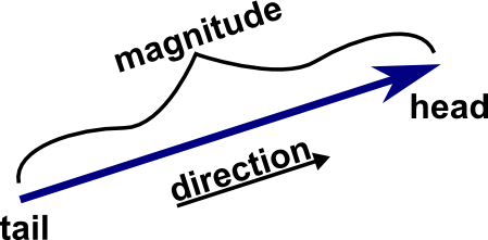 how to find magnitude in physics